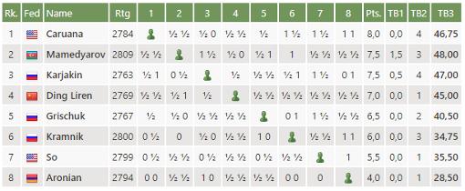 Le classement du tournoi d'échecs des candidats après la ronde 13