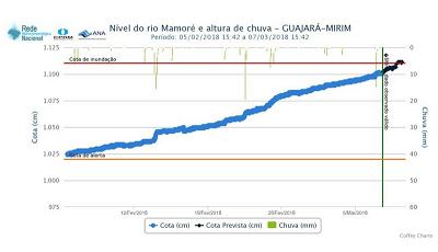 Serviço Geológico do Brasil divulga previsão de inundação em Guajará Mirim no rio Mamoré nas próximas 48 horas