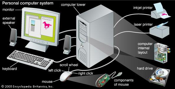 MCQ OF Computer Fundamentals - Objective Questions (MCQ ...
