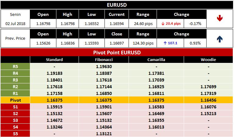 Analisa Seputar Trading Forex EURUSD 2 Juli 2018