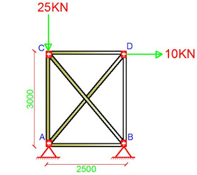 Analysis of Trusses Using Direct Stiffness Method: A Solved