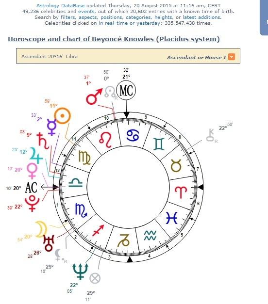 Theastrofiend Virgo Beyonce Trapped Between 2 Astrological Generations