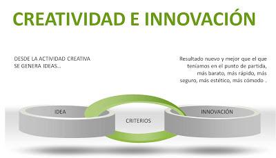 gráfico del proceso idea-criterio-innovación