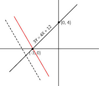Point of intersection of two straight lines