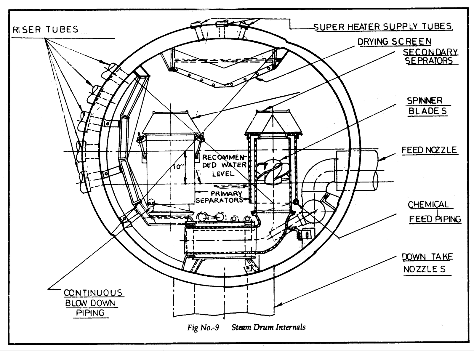Chemical Furnace Schematic Safeguard Supervisory System Fsss All About Power Plant Drum Internals