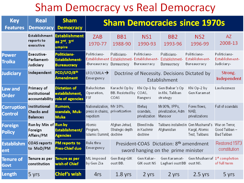 why democracy in pakistan After being let down by pakistan, saudi has turned to india for trade and defense cooperation – while iran has approached pakistan this may signify a change in traditional power structures across the region india falters in battle of ideas with pakistan l k sharma 8 march 2016 the religious extremists in pakistan love.