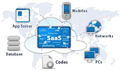 s saas s saas clip image001 - Mengenal Istilah Cloud Computing