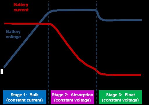 Nạp 3 giai đoạn