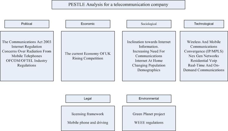 TELECOM INDUSTRY PESTEL/PESTLE ANALYSIS