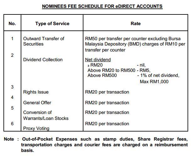 Uk forex fees