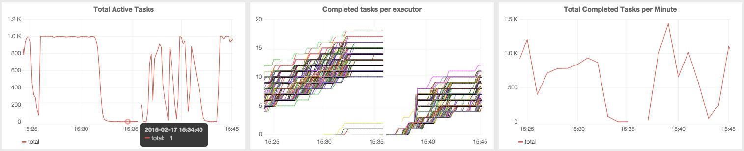 Big Data - Monitoring Spark with Graphite and Grafana