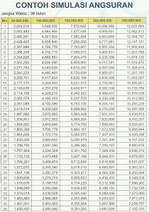 Tabel Angsuran Kredit Bank Bjb 2017 - Info Angsuran Kredit ...