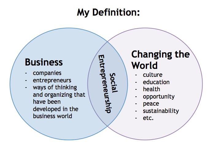 Definasi keusahawanan sosial