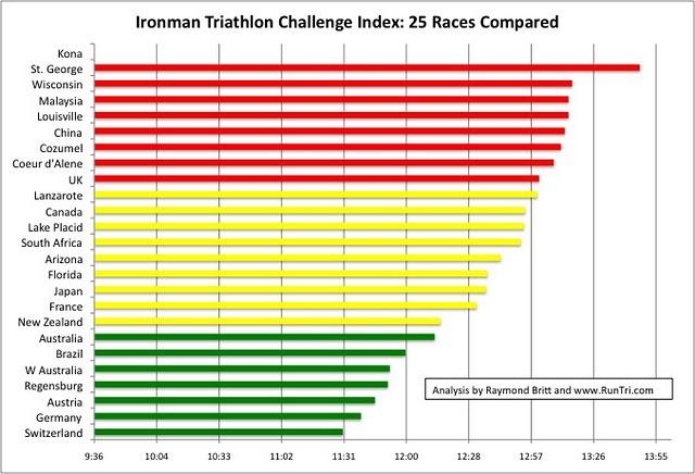 2010 Marine Corps Results Marathon
