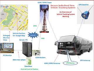 Vehicle Tracking In Indiacar Tracking Systemgprs Tracking Systemgps Tracking System