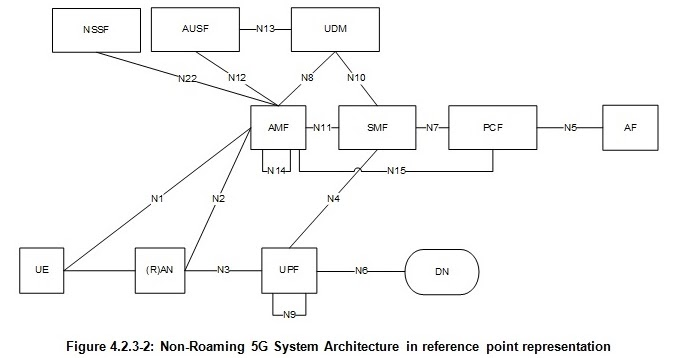 The 3g4g blog 5g core network system architecture for Architecture 5g