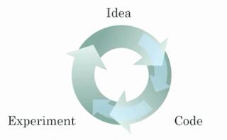 diagram of iterating over different ML ideas   APDaga   DumpBox   Coursera