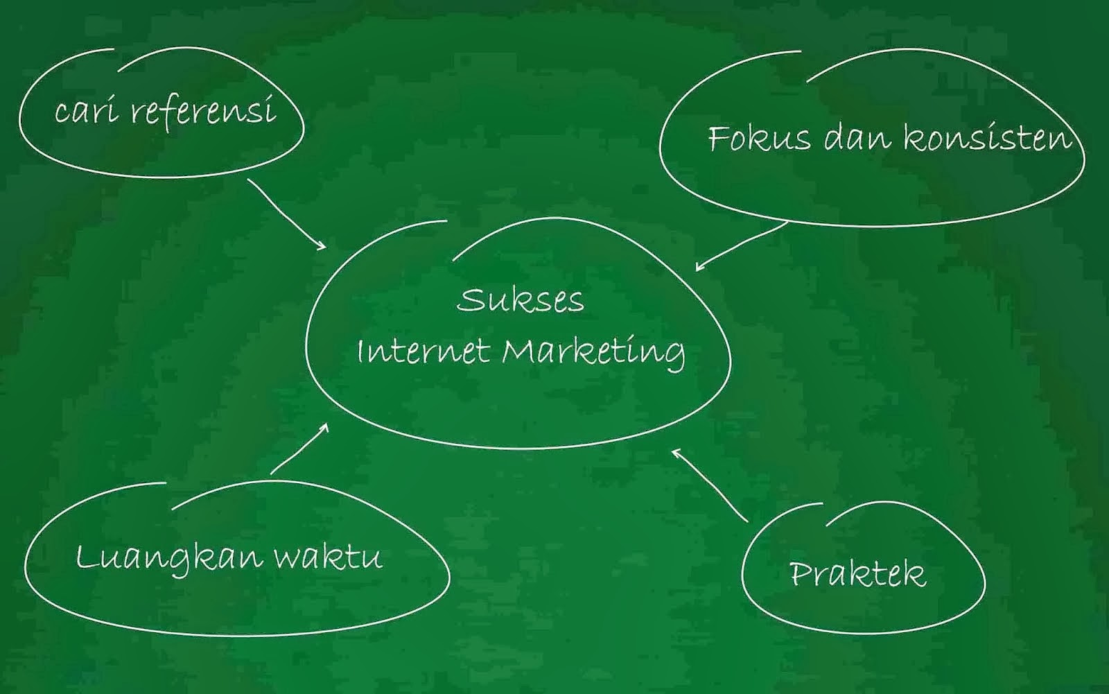 Belajar Jenis-Jenis Bisnis Online Internet Marketing ...