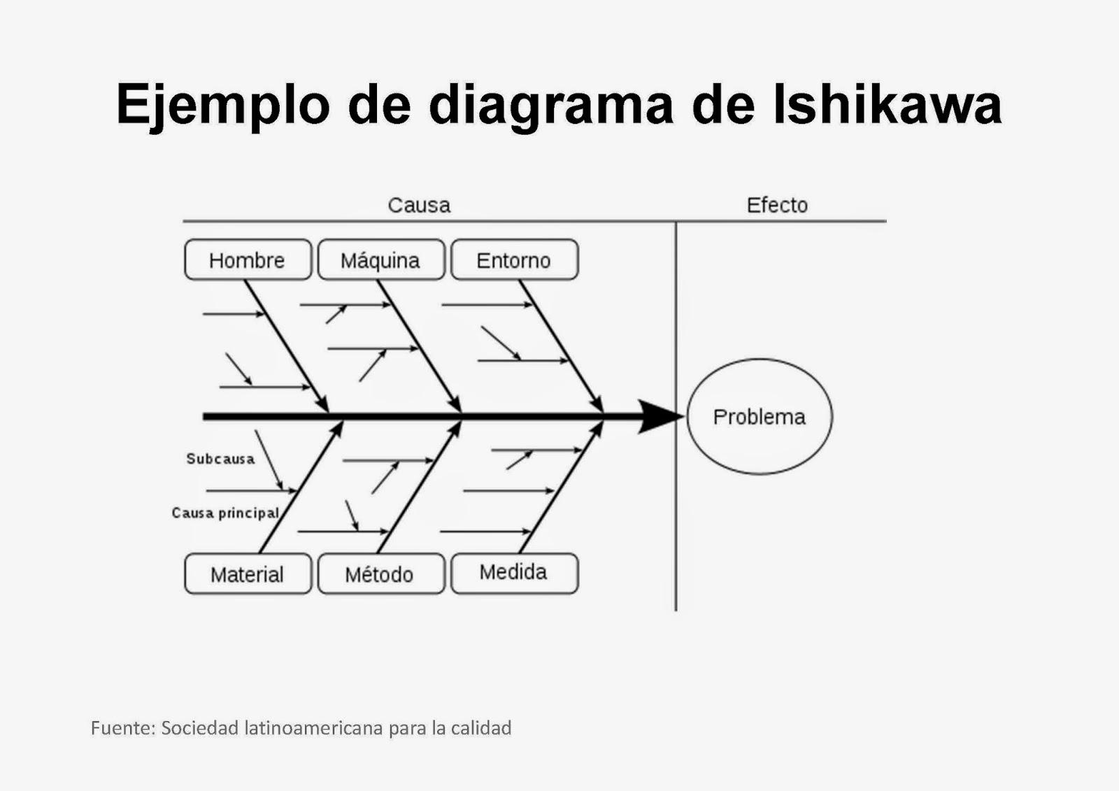 Diagrama De Causa Y Efecto O Espina Pescado Empresarial