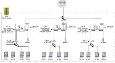 GAMBAR topologi jaringan unbk 2019