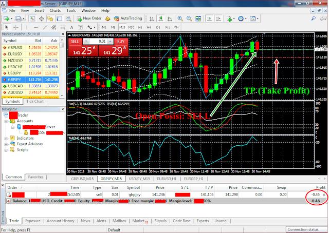 Cara Pengaturan Take Profi (TP) dan Stop Loss (SL) Trading Terminal Forex