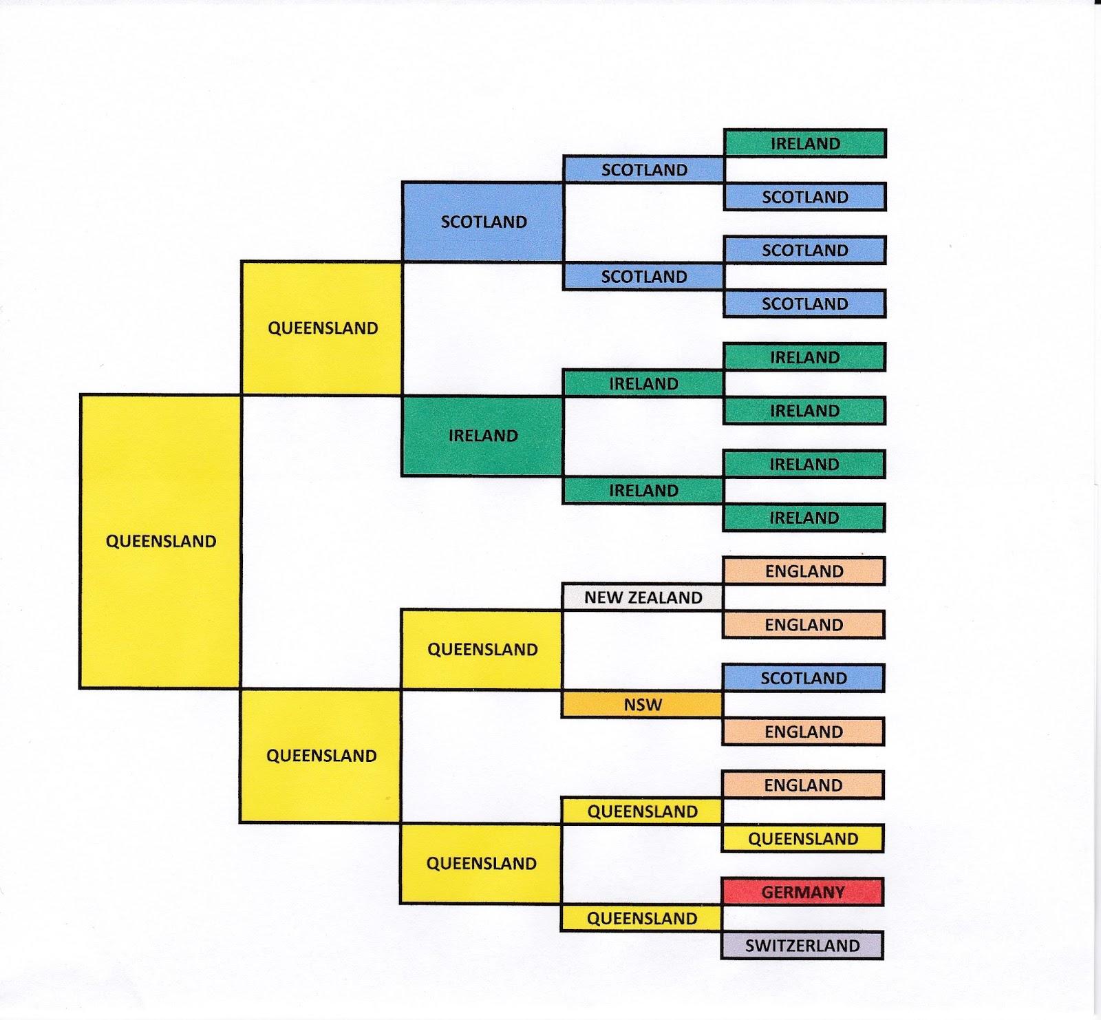 Familyhistory4u Birth Pedigree Chart