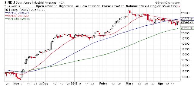 Análisis Indice Dow Jones