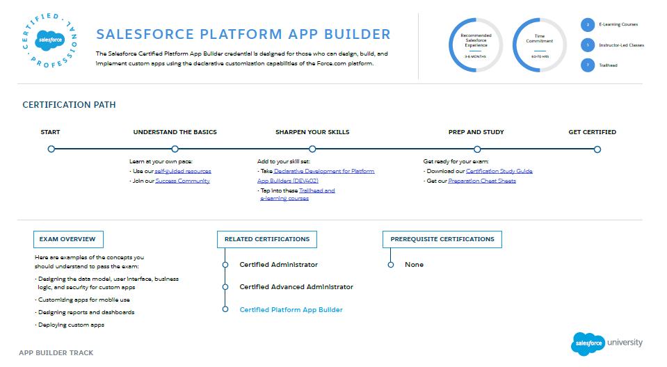 Salesforce Certification App Builder Dev Pro