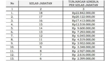 Alhamdulilah Inilah Daftar Gaji Guru PNS Kepegawaian Yang Sudah di Tanda Tangani Oleh Presiden Joko Widodo Terbaru 2017