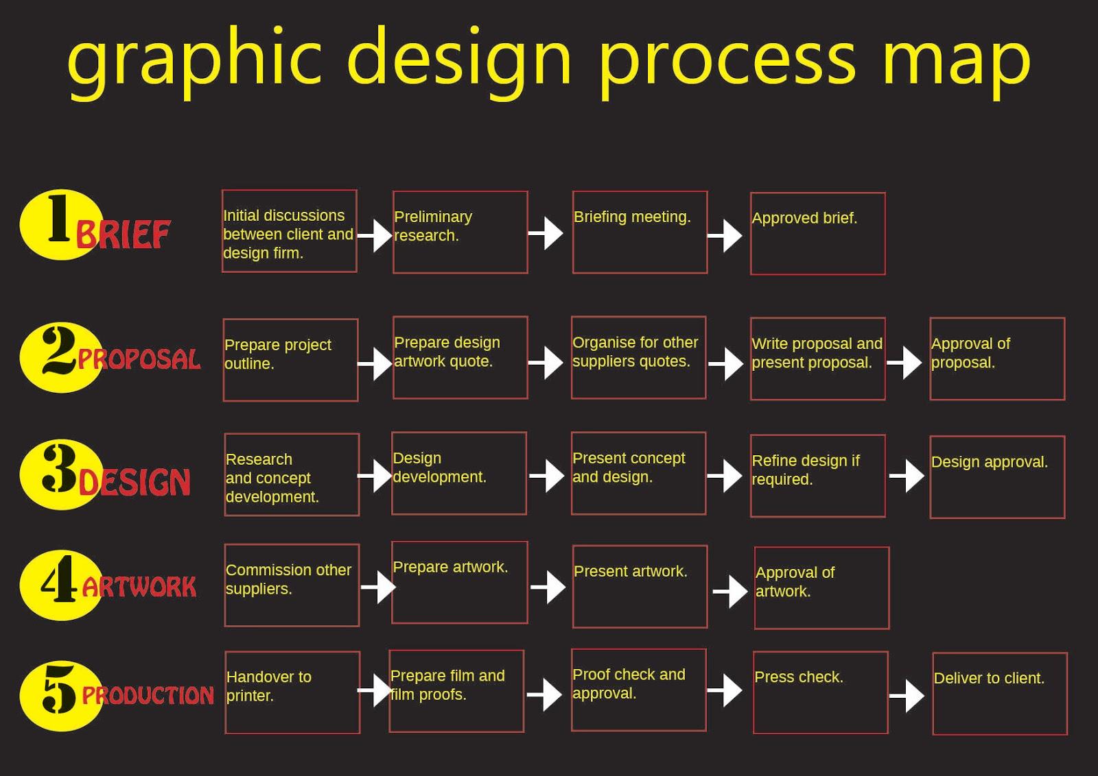 Kate Loves Design: Prepress 3