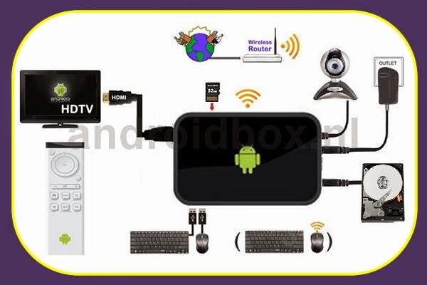 APAKAH ITU IPTV DAN ANDROID BOX