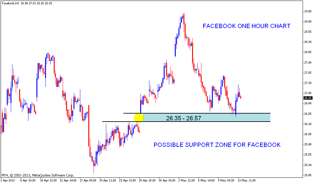 Support and resistance forex book