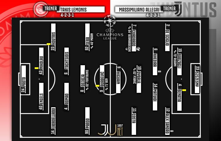 Liga prvaka 2017/18 / 6. kolo / Olympiakos - Juventus 0:2 (0:1)