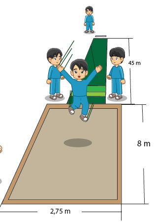 Bak Pasir Lompat Jauh : pasir, lompat, Penjasorkes:, Teknik, Dasar, Lompat