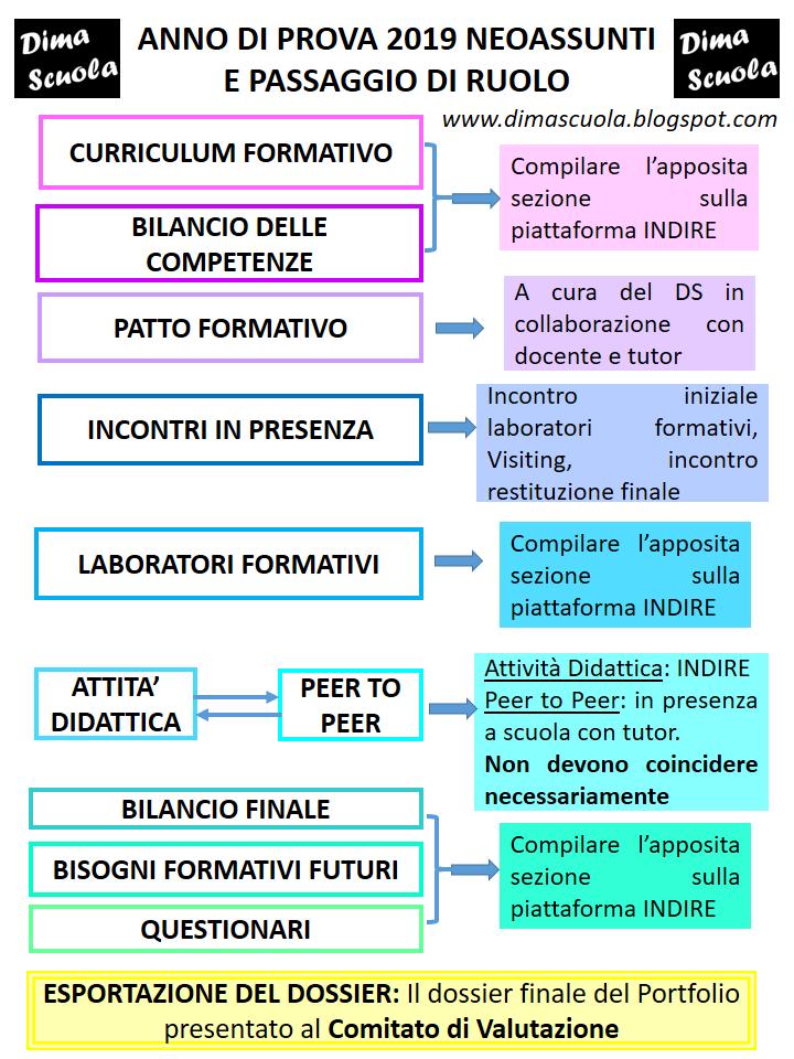 Dima Scuola Anno Di Prova 2019 Riepilogo E Ordine Di Tutte
