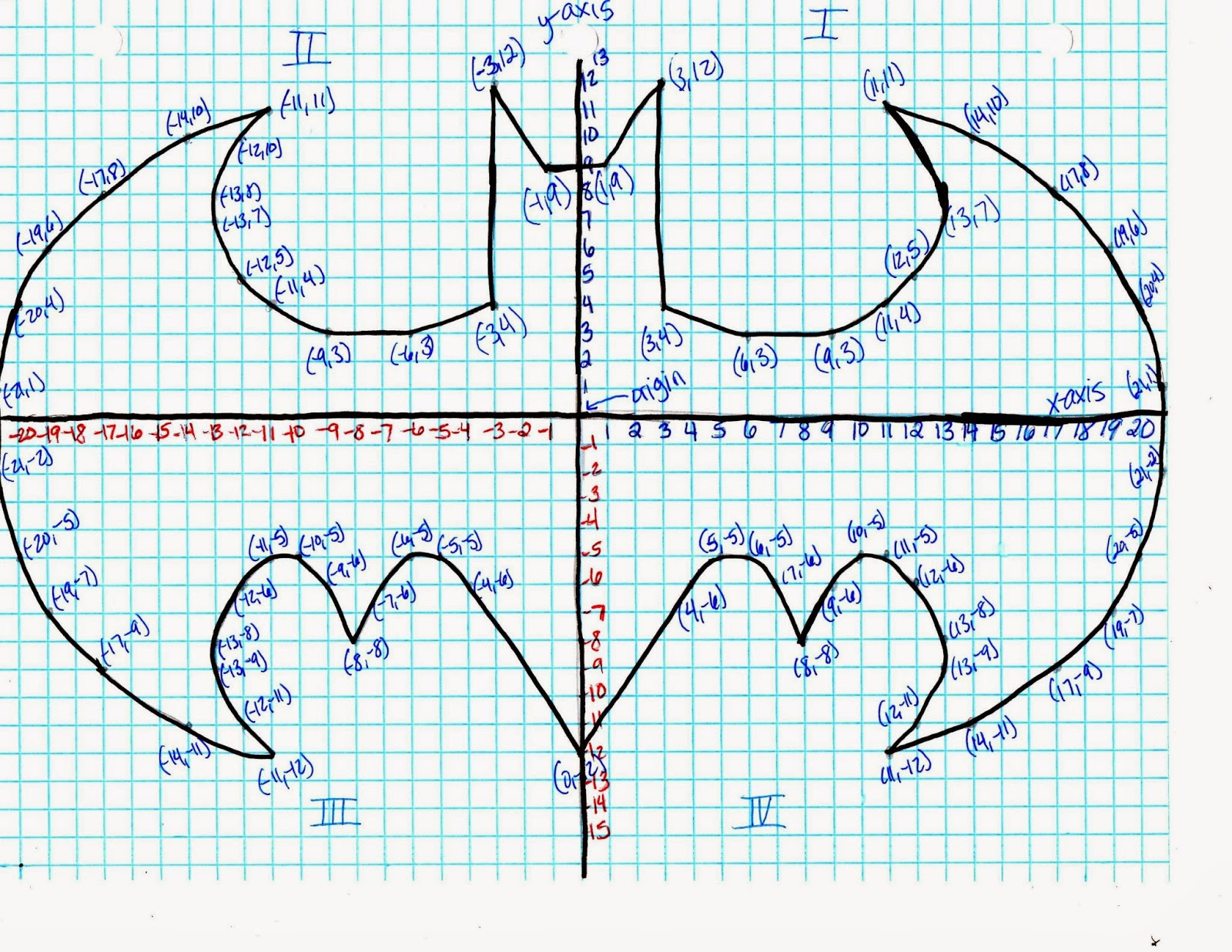 worksheet Coordinate Graphing Pictures batman coordinate graphing worksheets llamadirectory com plane make pictures worksheet pages