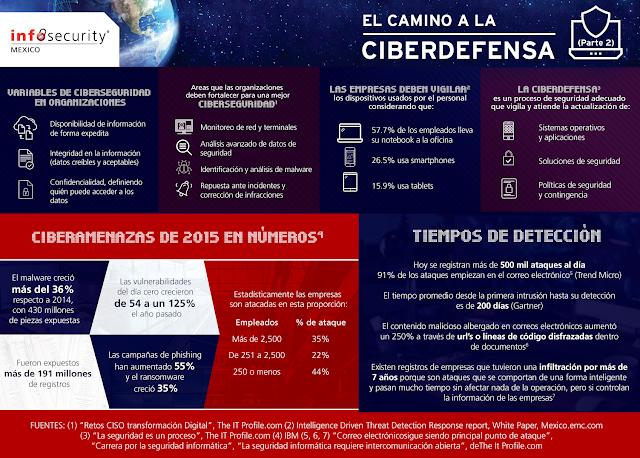 El Camino de la Ciberdefensa según InfoSecurity México
