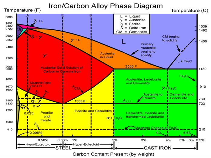 Martensite iron carbon diagram basic guide wiring diagram noon s knives hardening steel rh noonsknives blogspot com fec phase diagram heat treating iron carbon diagram ccuart Image collections