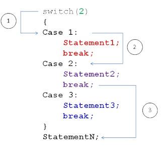control statement in c language