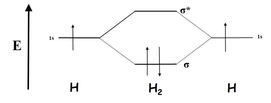 Chemistry: Molecular orbital diagrams H2 Molecular Orbital Diagram