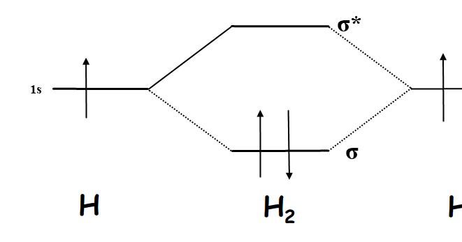 h molecular orbital diagrams for all