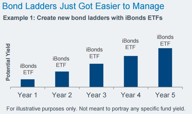 BREAKING DOWN 'Bond Ladder'