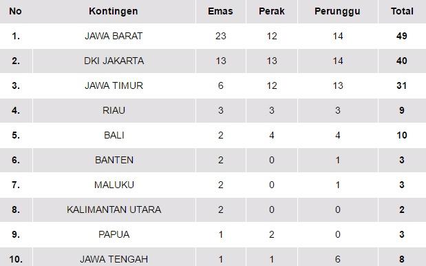 Klasemen Sementara Medali PON XIX/2016 Jawa Barat