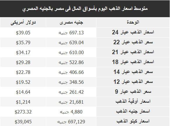 اسعار الذهب اليوم فى مصر Gold الاحد 5 اغسطس 2018