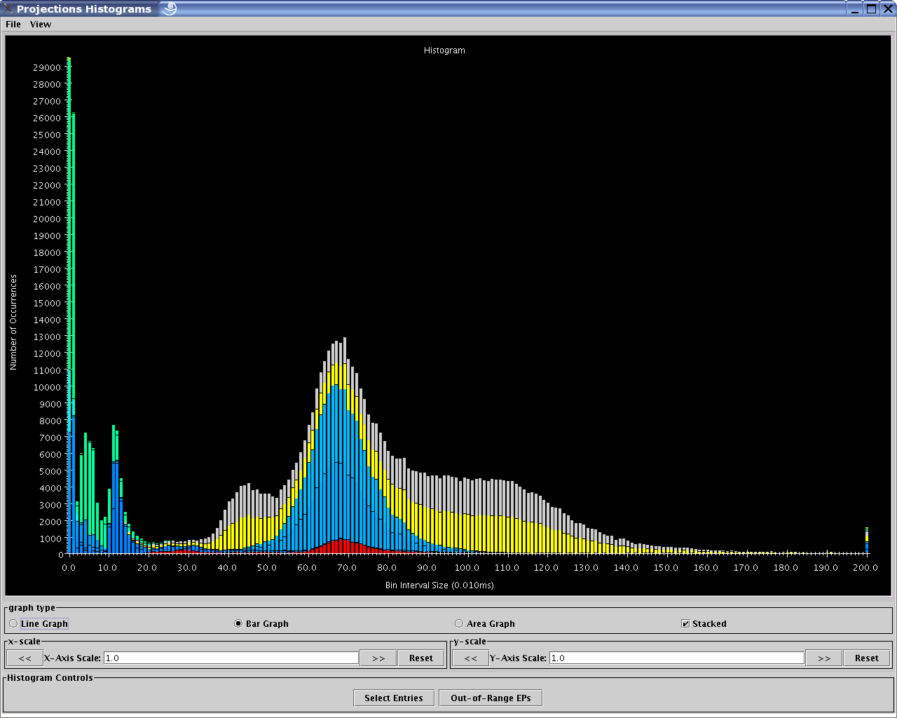 Further Optimization in  histogram CUDA code   Fast implementation of histogram in CUDA