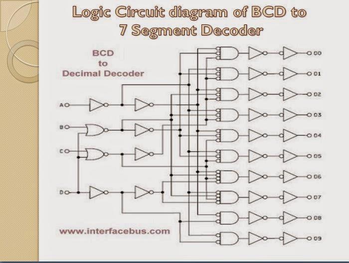 Logic Diagram For Bcd To 7 Segment Decoder Wiring Diagram