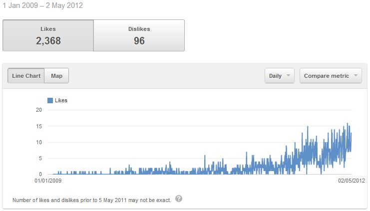 Careful With That Axe, Eugene: Anatomy of 1,000,000 YouTube