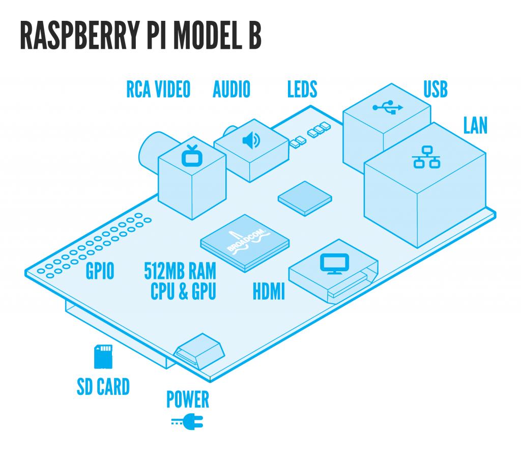 google code jammer: Raspberry Pi