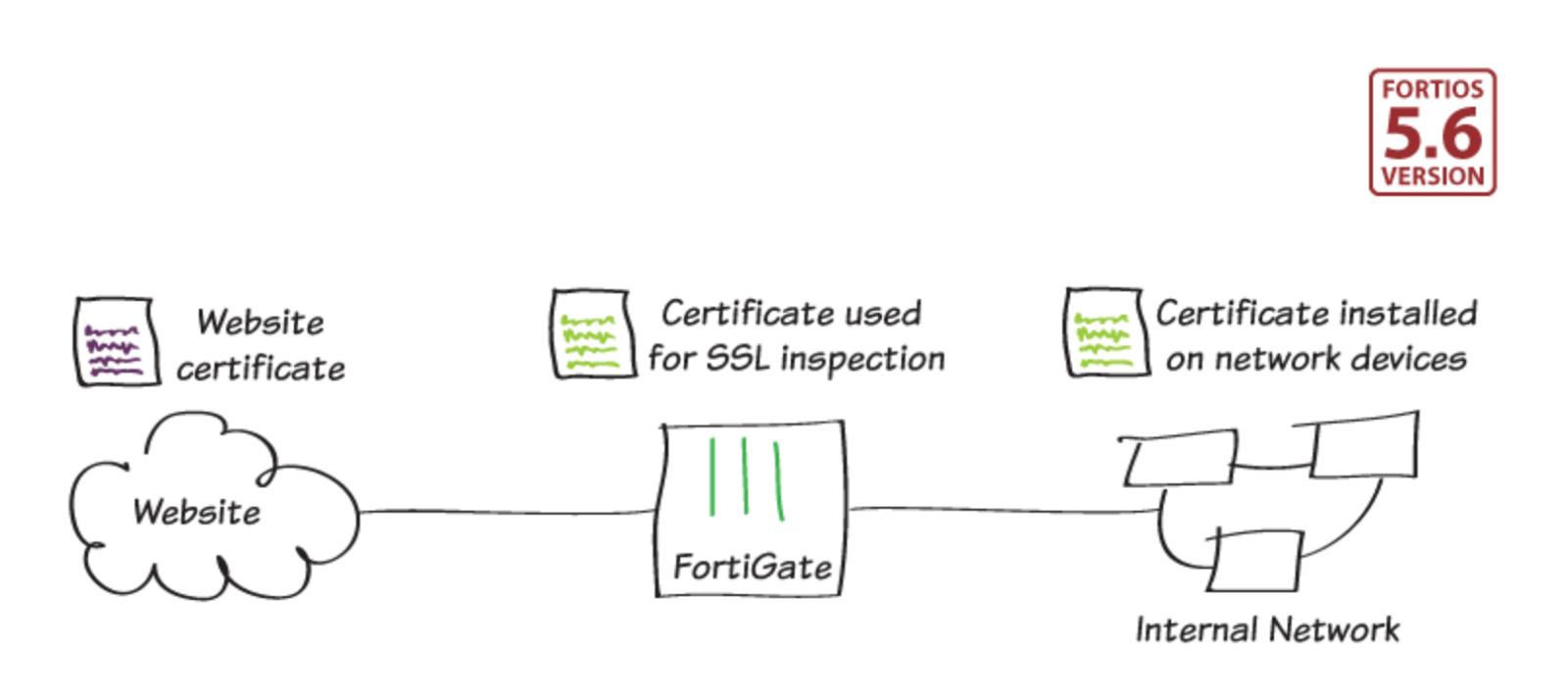 Fortios 56 prevenir alertas de certificados ssl xflitez Images