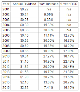 Target Corporation 1 and 5 Year Dividend Growth Rates Since 2001
